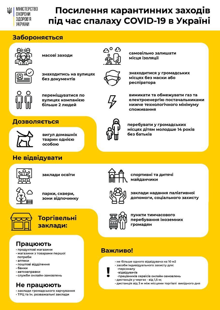 Посилення карантинних заходів під час спалаху COVID-19 в Україні